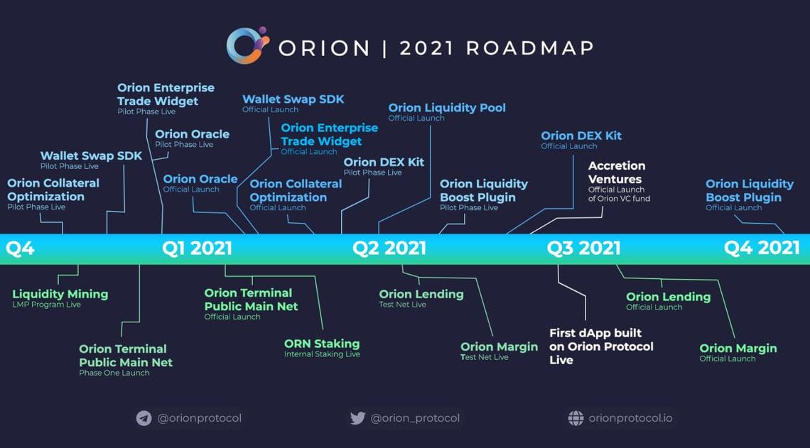 2021 Roadmap Orion