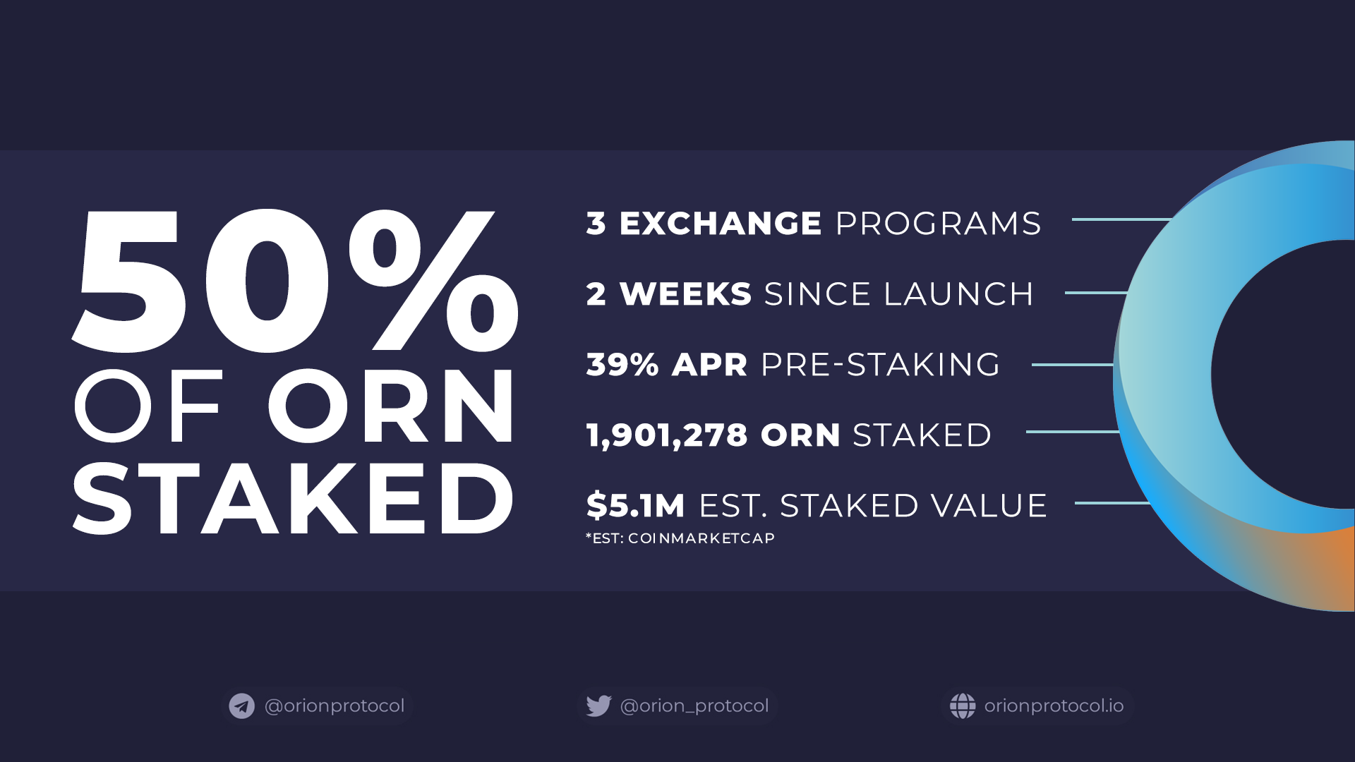 50% of circulating ORN has now been pre-staked.