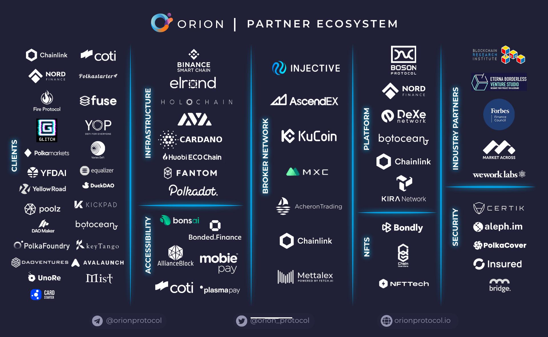 Partners: Explained
