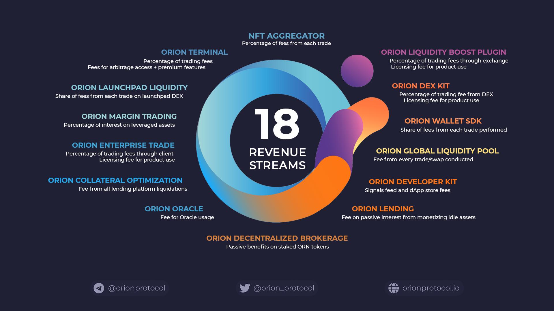 Orion's Revenue Streams