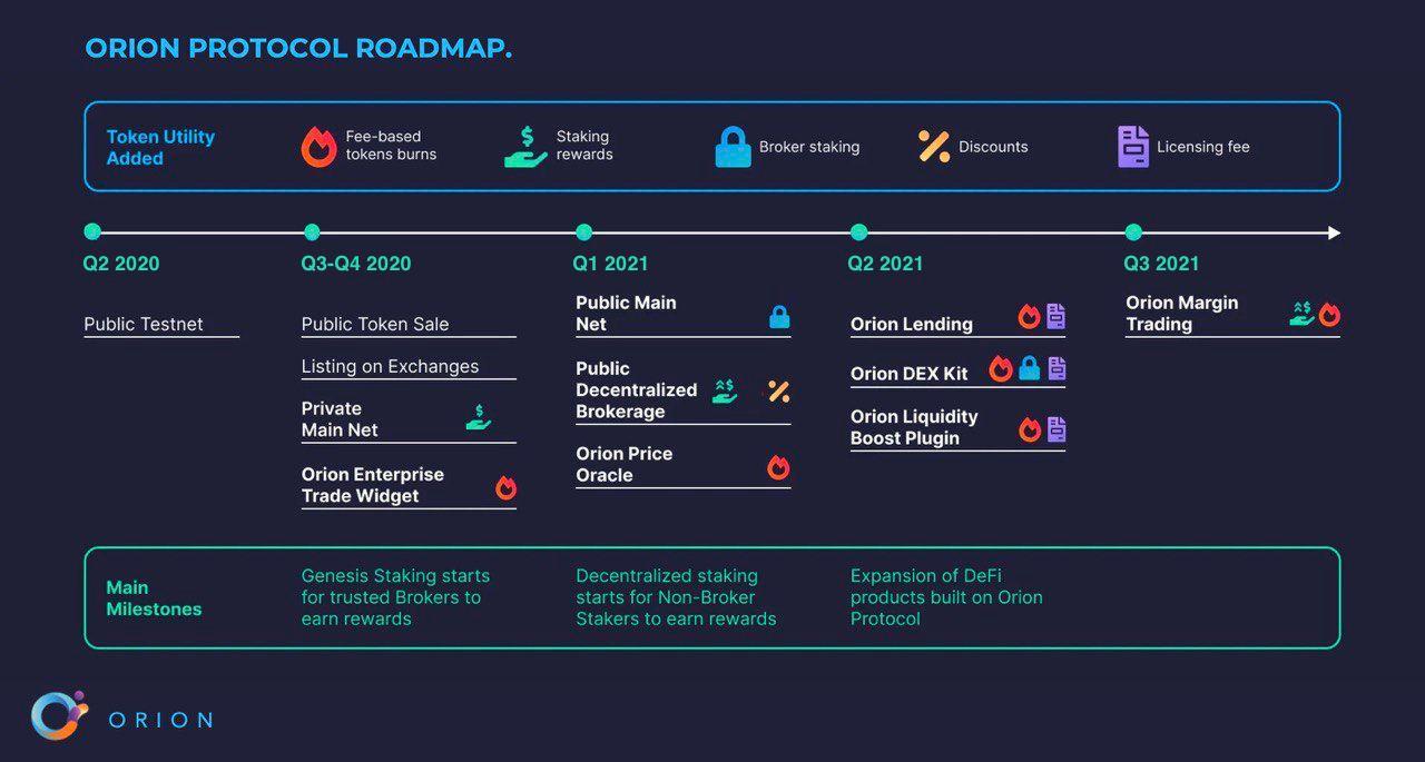 ORN Roadmap